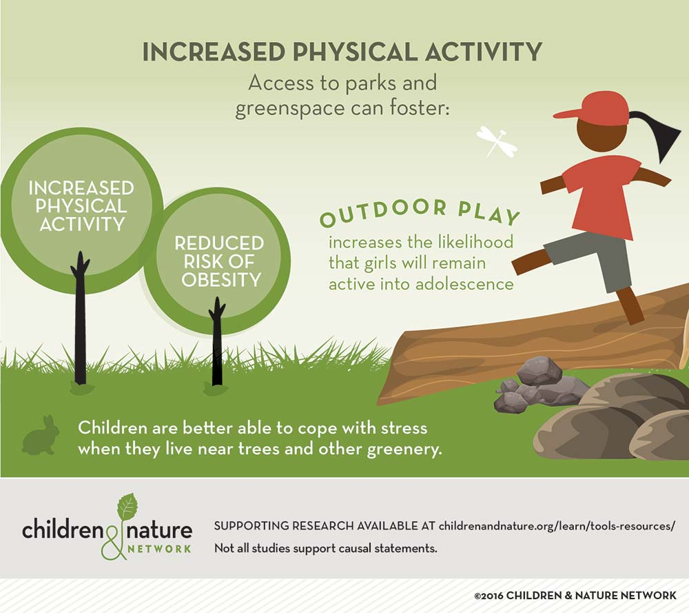 Increased Physical Activity